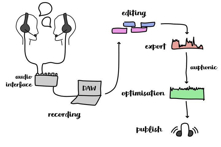 A scheme depicting a robust setup for recording podcasts